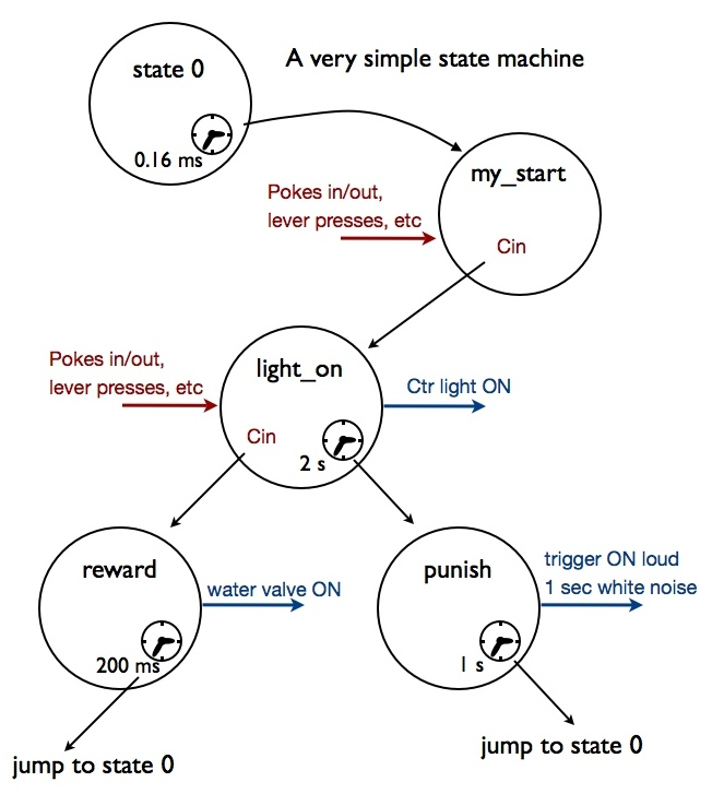 simple state machine